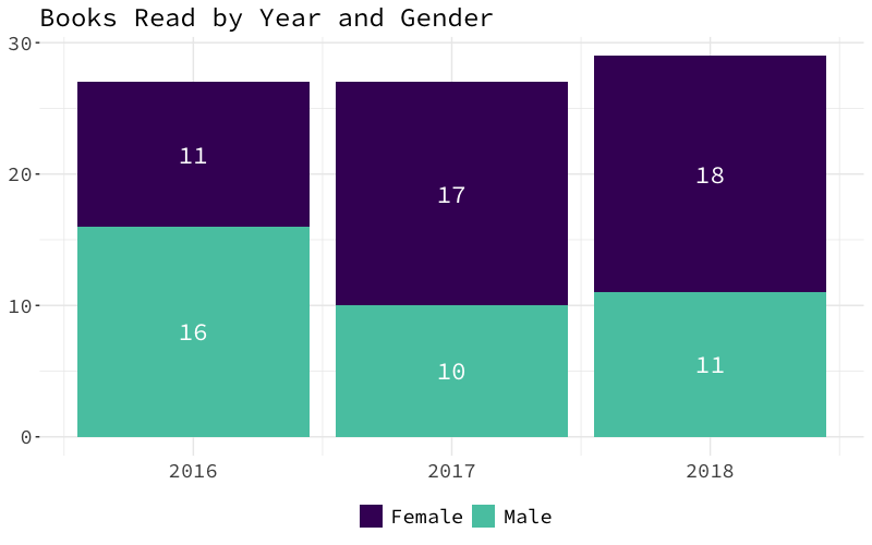 A stacked bar graph with a bar per year from 2016 to 2018. It shows that I read 16 books by men and 11 by women in 2016, 10 books by men and 17 books by women in 2017, and 11 books by men and 18 by women in 2018.