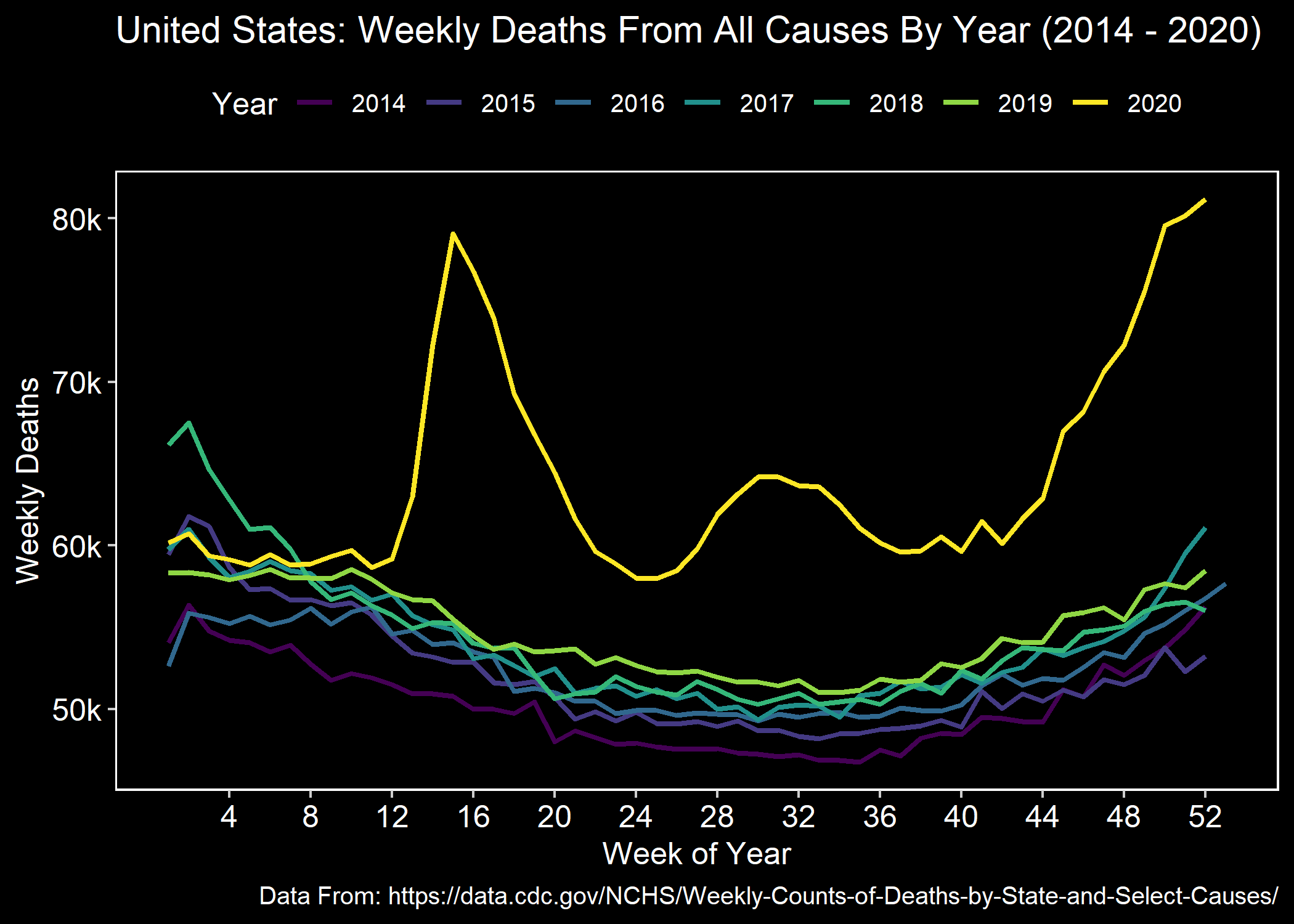 Graph showing excess deaths in the United States during 2020