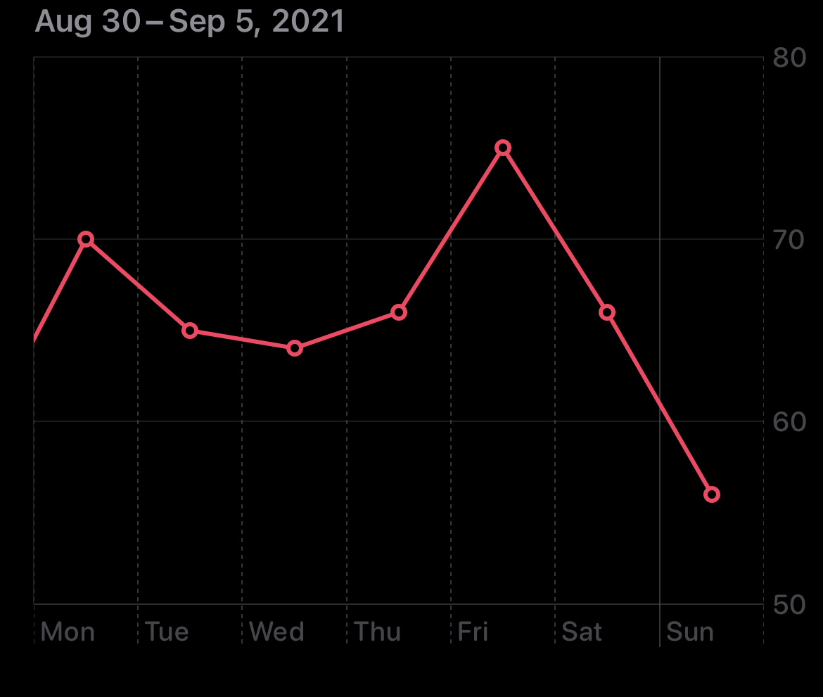Graph showing the decline of my resting heart rate significantly today versus the rest of the week.